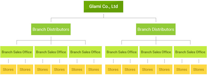 Branch Distributors System